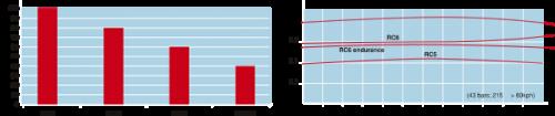 cl-brakes_graph